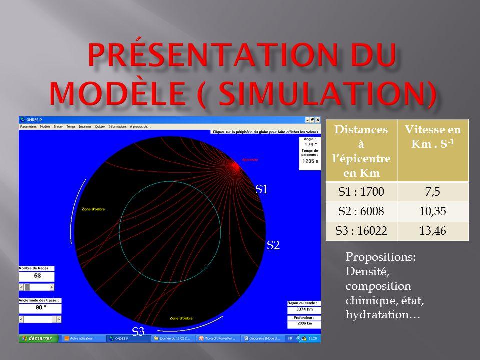 Propositions: Densité, composition chimique, état, hydratation… Distances à lépicentre en Km Vitesse en Km. S -1 S1 : 17007,5 S2 : 600810,35 S3 : 1602