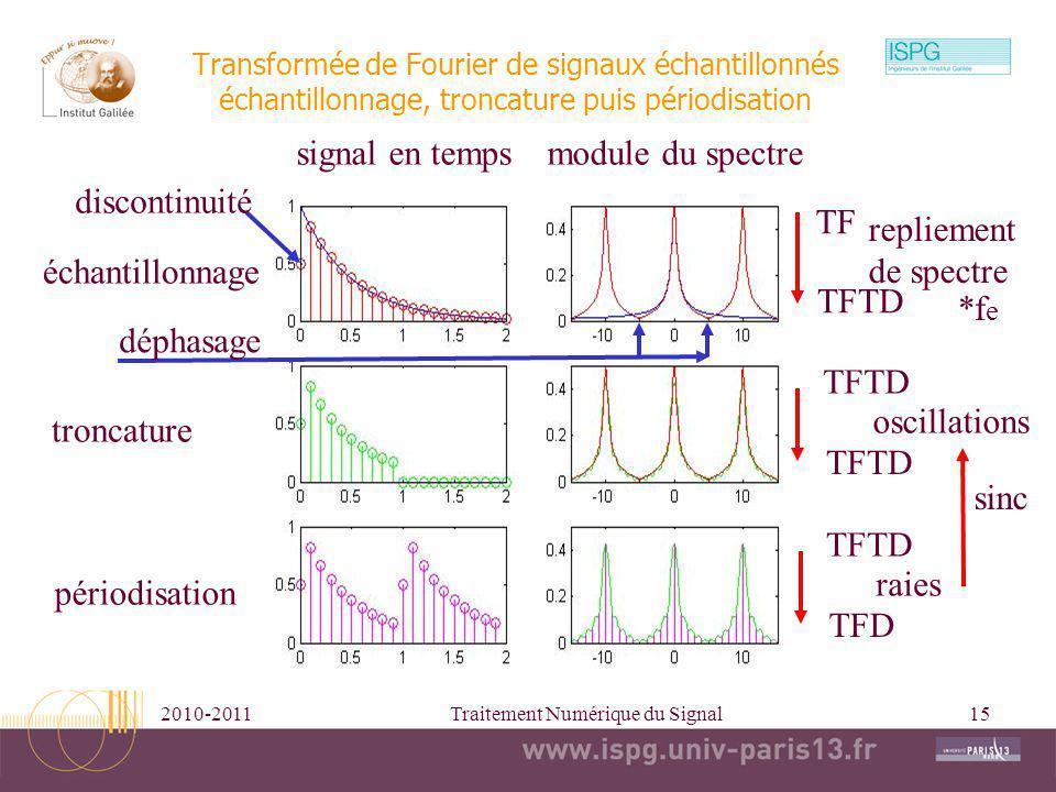 2010-2011Traitement Numérique du Signal15 Transformée de Fourier de signaux échantillonnés échantillonnage, troncature puis périodisation signal en te
