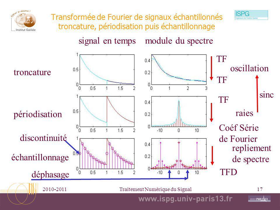 2010-2011Traitement Numérique du Signal17 Transformée de Fourier de signaux échantillonnés troncature, périodisation puis échantillonnage signal en te