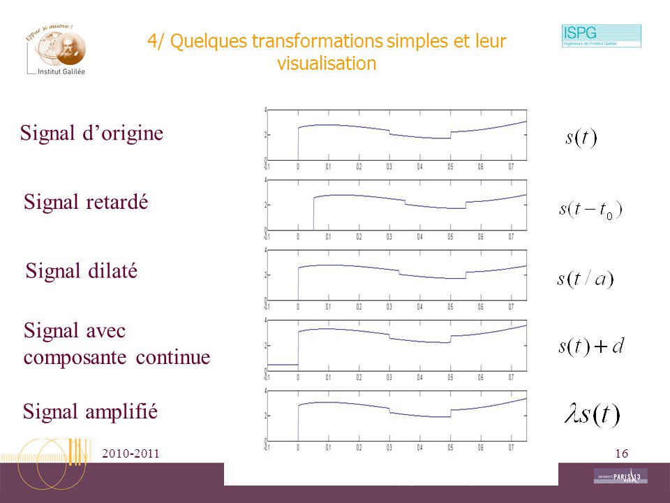 2010-2011Traitement Numérique du Signal16 Signal avec composante continue 4/ Quelques transformations simples et leur visualisation Signal dorigine Si