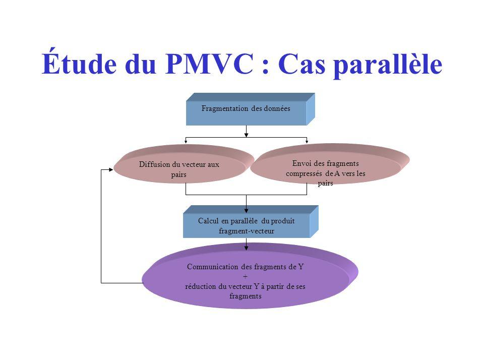 Fragmentation des données Envoi des fragments compressés de A vers les pairs Calcul en parallèle du produit fragment-vecteur Communication des fragments de Y + réduction du vecteur Y à partir de ses fragments Diffusion du vecteur aux pairs Étude du PMVC : Cas parallèle