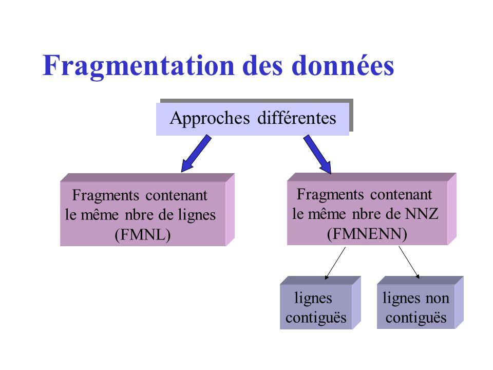 Fragmentation des données Approches différentes Fragments contenant le même nbre de lignes (FMNL) Fragments contenant le même nbre de NNZ (FMNENN) lignes contiguës lignes non contiguës