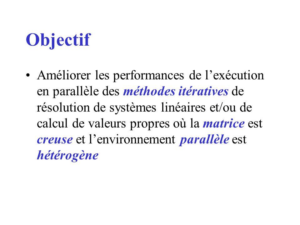Objectif Améliorer les performances de lexécution en parallèle des méthodes itératives de résolution de systèmes linéaires et/ou de calcul de valeurs