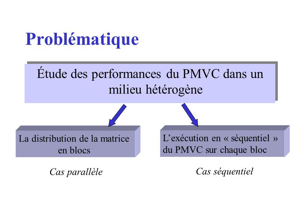 Problématique Étude des performances du PMVC dans un milieu hétérogène La distribution de la matrice en blocs Lexécution en « séquentiel » du PMVC sur chaque bloc Cas séquentiel Cas parallèle