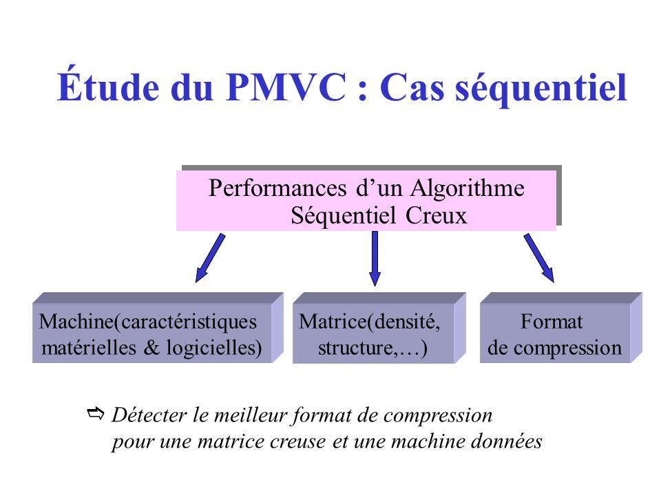 Étude du PMVC : Cas séquentiel Performances dun Algorithme Séquentiel Creux Machine(caractéristiques matérielles & logicielles) Matrice(densité, structure,…) Format de compression Détecter le meilleur format de compression pour une matrice creuse et une machine données