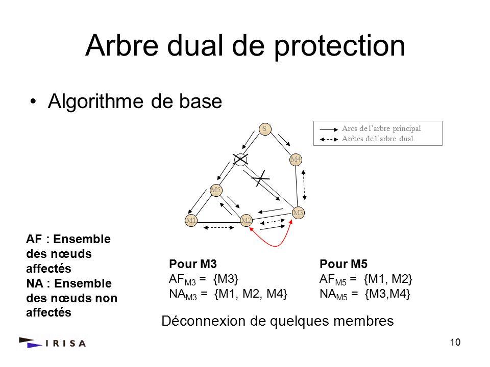 10 M2 M3 M4 S Arbre dual de protection Arcs de larbre principal Arêtes de larbre dual M1 M5 A M1 Pour M5 AF M5 = {M1, M2} NA M5 = {M3,M4} Pour M3 AF M3 = {M3} NA M3 = {M1, M2, M4} Déconnexion de quelques membres Algorithme de base AF : Ensemble des nœuds affectés NA : Ensemble des nœuds non affectés