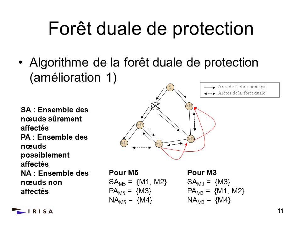 11 M4 Forêt duale de protection Algorithme de la forêt duale de protection (amélioration 1) Arcs de larbre principal Arêtes de la forêt duale S M2 M5 A M3 M2 M1 Pour M5 SA M5 = {M1, M2} PA M5 = {M3} NA M5 = {M4} Pour M3 SA M3 = {M3} PA M3 = {M1, M2} NA M3 = {M4} SA : Ensemble des nœuds sûrement affectés PA : Ensemble des nœuds possiblement affectés NA : Ensemble des nœuds non affectés