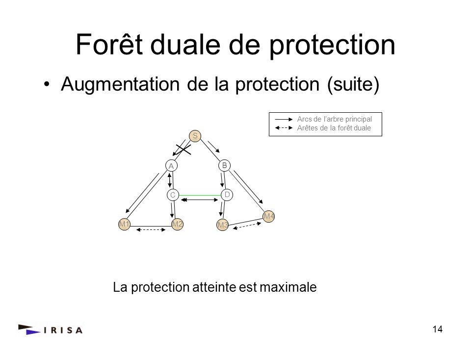 14 Forêt duale de protection La protection atteinte est maximale Augmentation de la protection (suite) Arcs de larbre principal Arêtes de la forêt duale S M2M1 C B A D M2M1 M4 M3 B A