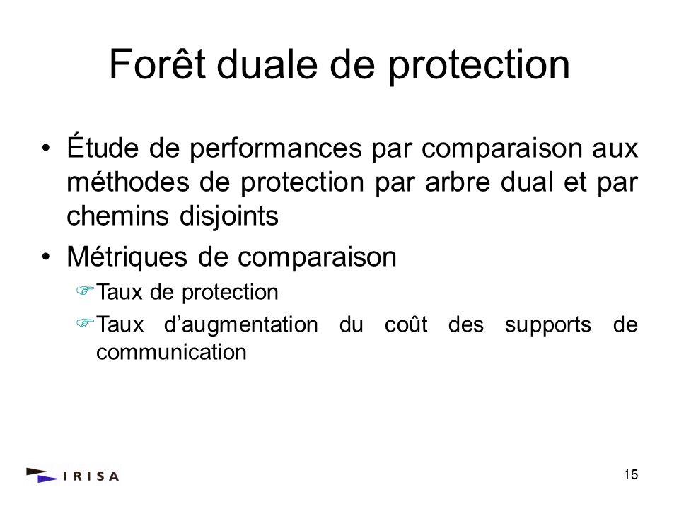 15 Forêt duale de protection Étude de performances par comparaison aux méthodes de protection par arbre dual et par chemins disjoints Métriques de comparaison Taux de protection Taux daugmentation du coût des supports de communication