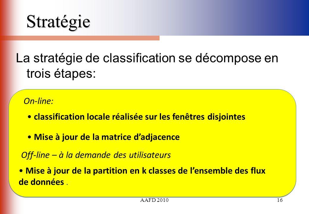 AAFD 201016 Stratégie La stratégie de classification se décompose en trois étapes: On-line: Off-line – à la demande des utilisateurs classification lo