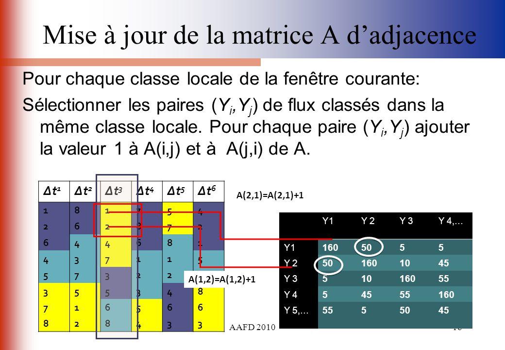 AAFD 201018 Mise à jour de la matrice A dadjacence Pour chaque classe locale de la fenêtre courante: Sélectionner les paires (Y i,Y j ) de flux classé