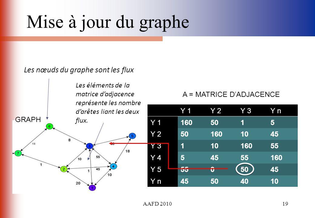 AAFD 201019 Mise à jour du graphe Y 1Y 2Y 3Y n Y 11605015 Y 2501601045 Y 311016055 Y 454555160 Y 55505045 Y n45504010 Les nœuds du graphe sont les flu