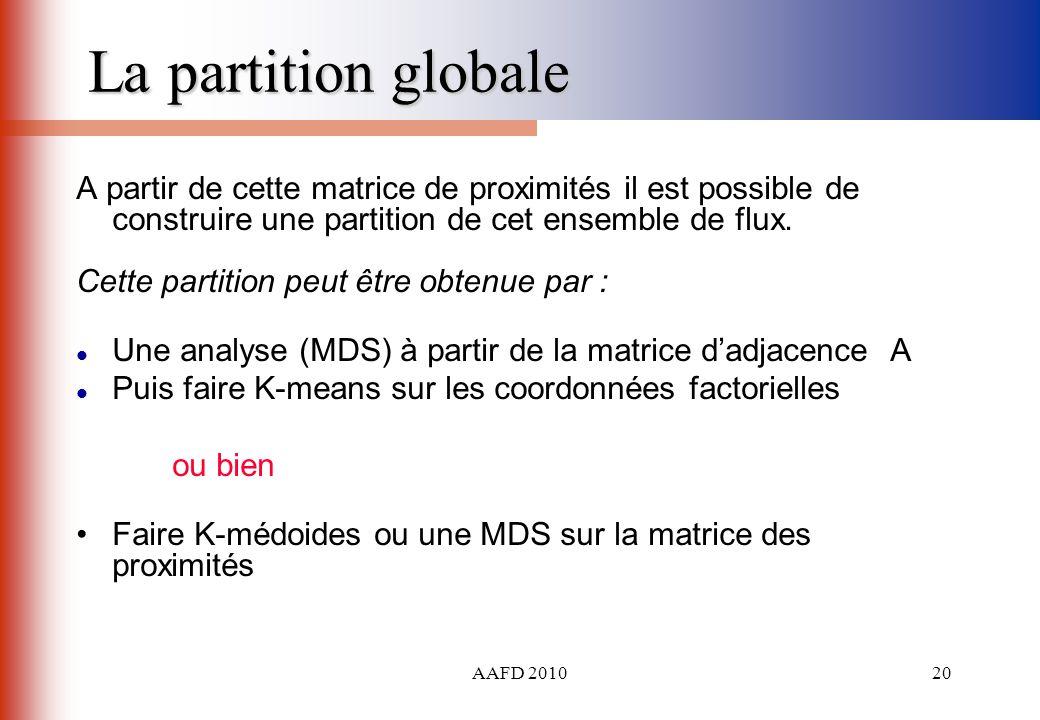 AAFD 201020 La partition globale A partir de cette matrice de proximités il est possible de construire une partition de cet ensemble de flux. Cette pa
