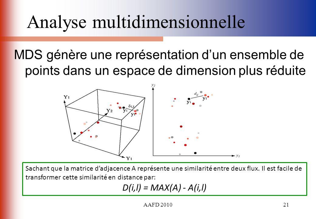 AAFD 201021 Analyse multidimensionnelle MDS génère une représentation dun ensemble de points dans un espace de dimension plus réduite Sachant que la m