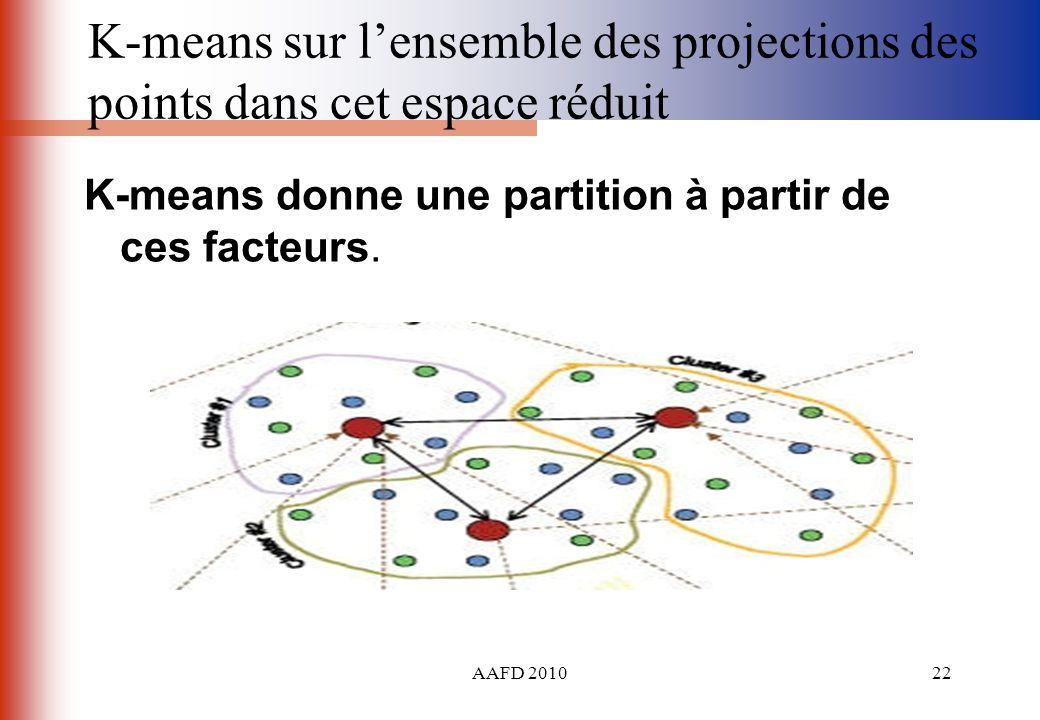 AAFD 201022 K-means sur lensemble des projections des points dans cet espace réduit K-means donne une partition à partir de ces facteurs.