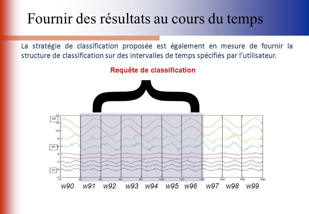 La stratégie de classification proposée est également en mesure de fournir la structure de classification sur des intervalles de temps spécifiés par l