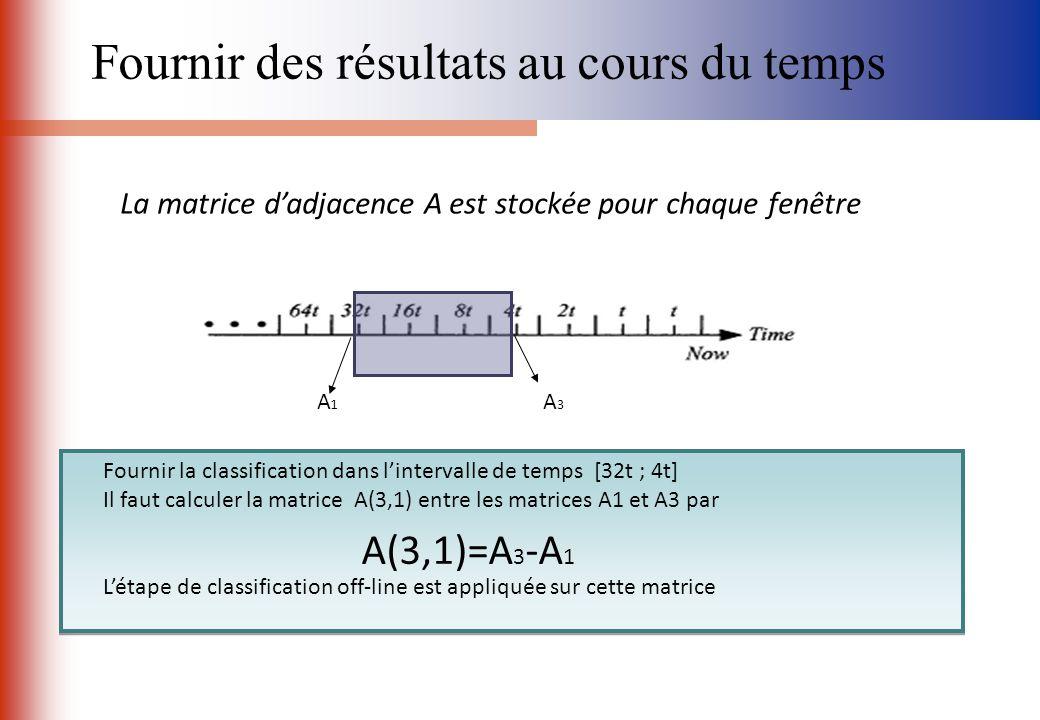 La matrice dadjacence A est stockée pour chaque fenêtre A3A3 A1A1 A(3,1)=A 3 -A 1 Fournir la classification dans lintervalle de temps [32t ; 4t] Il fa