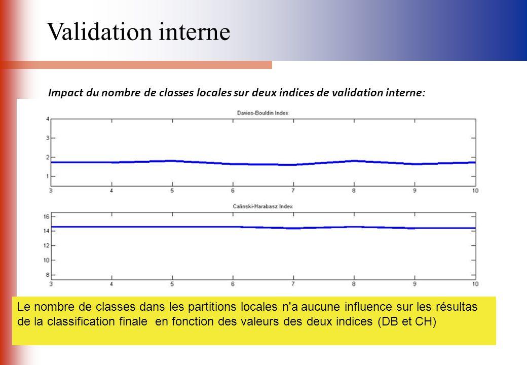 Impact du nombre de classes locales sur deux indices de validation interne: Le nombre de classes dans les partitions locales n'a aucune influence sur