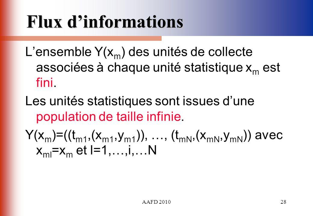 AAFD 201028 Flux dinformations Lensemble Y(x m ) des unités de collecte associées à chaque unité statistique x m est fini. Les unités statistiques son