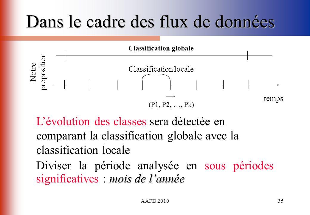AAFD 201035 Dans le cadre des flux de données temps Notre proposition (P1, P2, …, Pk) Classification locale Lévolution des classes sera détectée en co