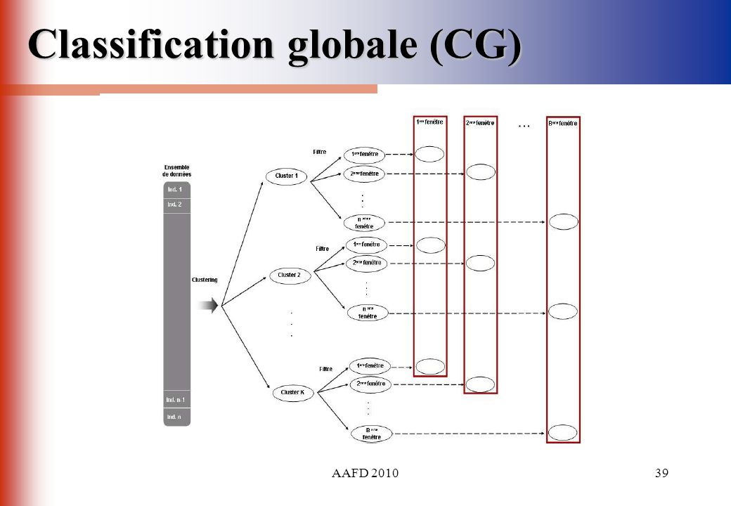 AAFD 201039 Classification globale (CG)