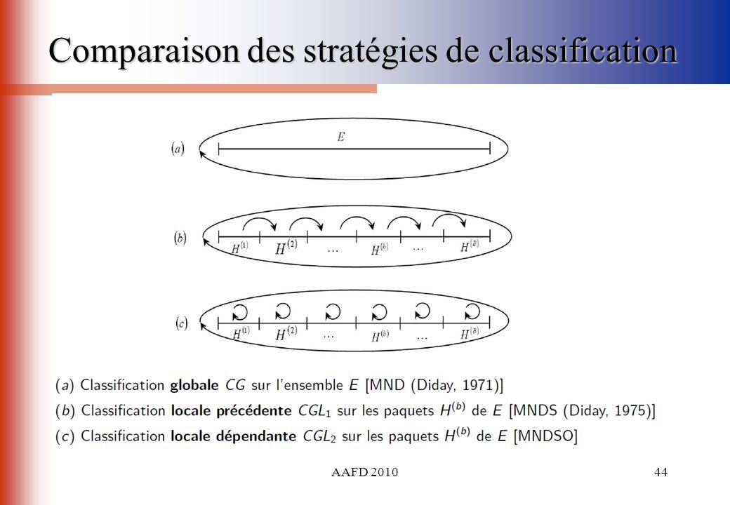 AAFD 201044 Comparaison des stratégies de classification