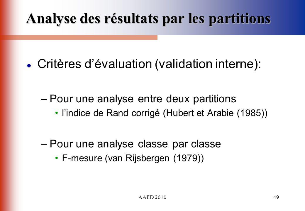AAFD 201049 Critères dévaluation (validation interne): –Pour une analyse entre deux partitions lindice de Rand corrigé (Hubert et Arabie (1985)) –Pour