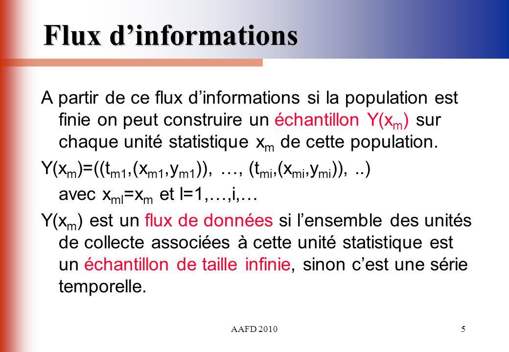 AAFD 20105 Flux dinformations A partir de ce flux dinformations si la population est finie on peut construire un échantillon Y(x m ) sur chaque unité