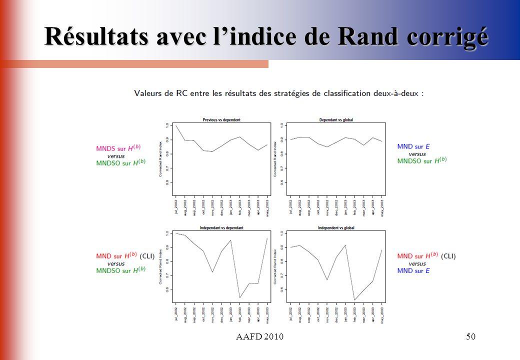 AAFD 201050 Résultats avec lindice de Rand corrigé