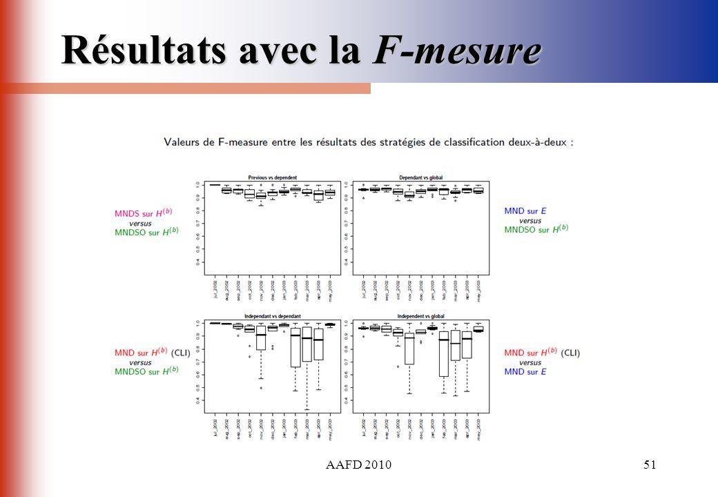 AAFD 201051 Résultats avec la F-mesure