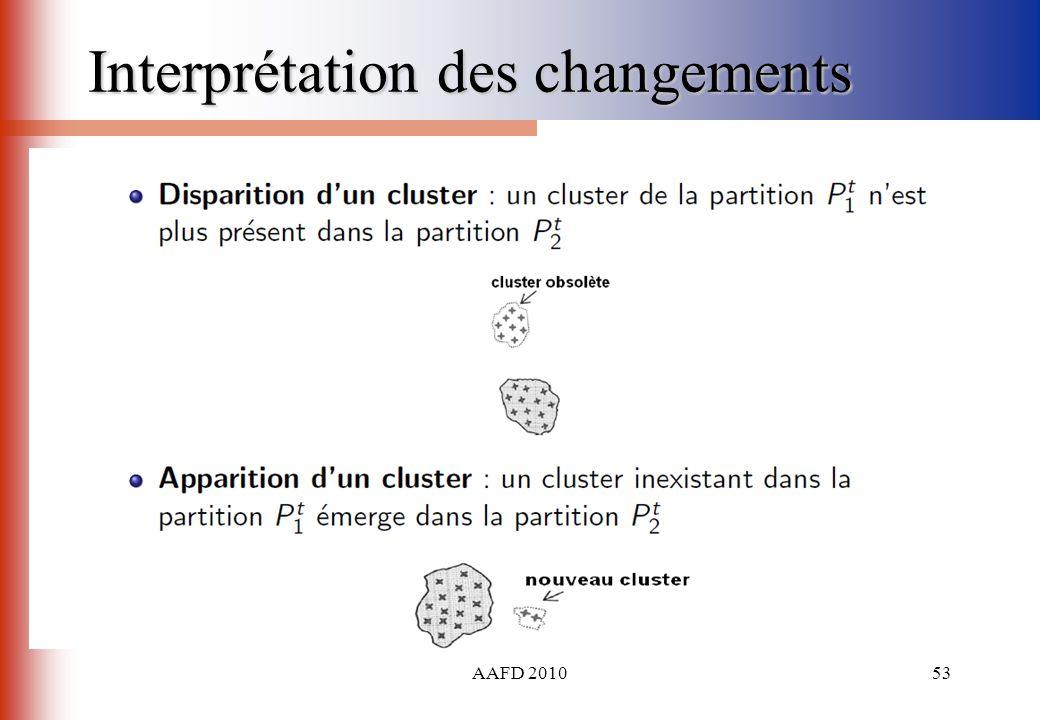 AAFD 201053 Interprétation des changements