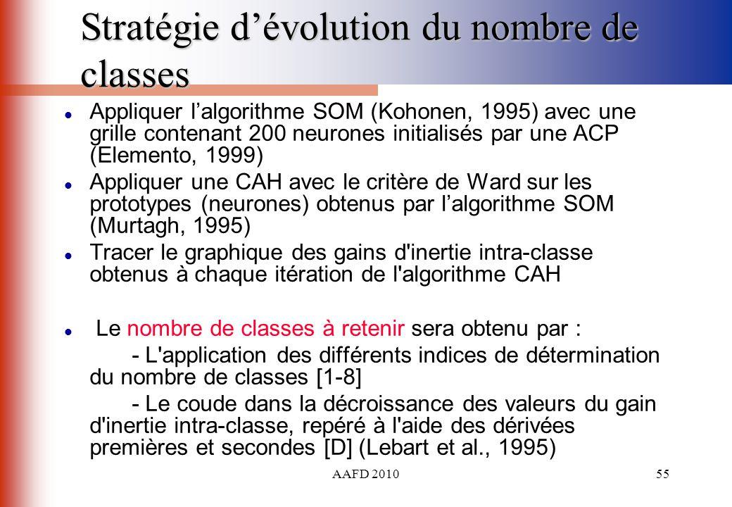 AAFD 201055 Stratégie dévolution du nombre de classes Appliquer lalgorithme SOM (Kohonen, 1995) avec une grille contenant 200 neurones initialisés par
