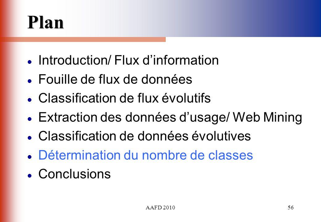 AAFD 201056 Plan Introduction/ Flux dinformation Fouille de flux de données Classification de flux évolutifs Extraction des données dusage/ Web Mining