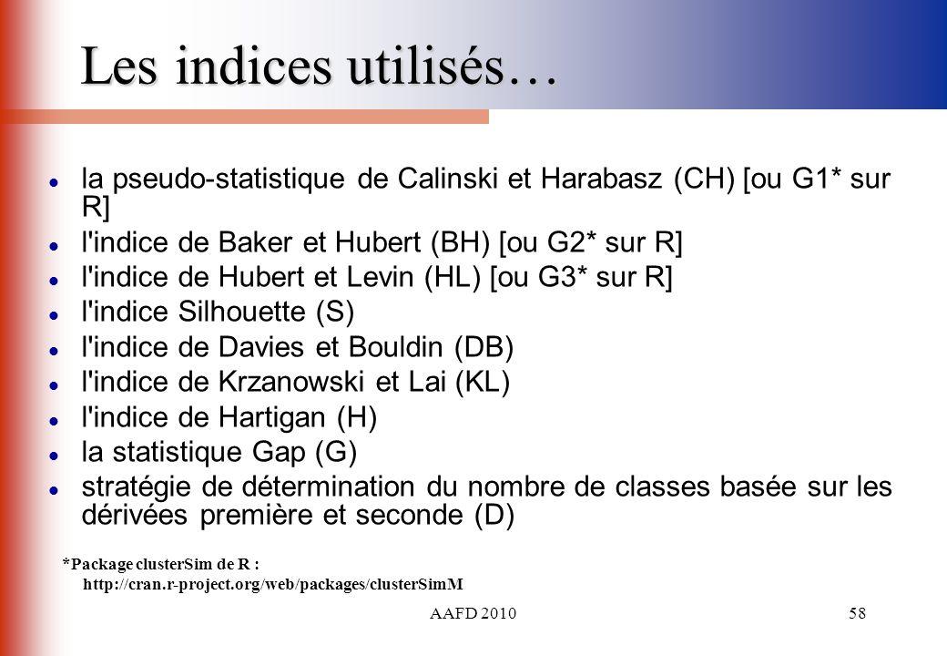 AAFD 201058 Les indices utilisés… la pseudo-statistique de Calinski et Harabasz (CH) [ou G1* sur R] l'indice de Baker et Hubert (BH) [ou G2* sur R] l'