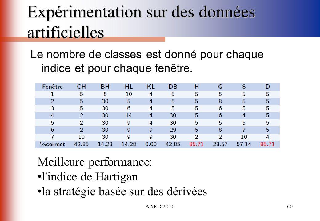 AAFD 201060 Expérimentation sur des données artificielles Le nombre de classes est donné pour chaque indice et pour chaque fenêtre. Meilleure performa