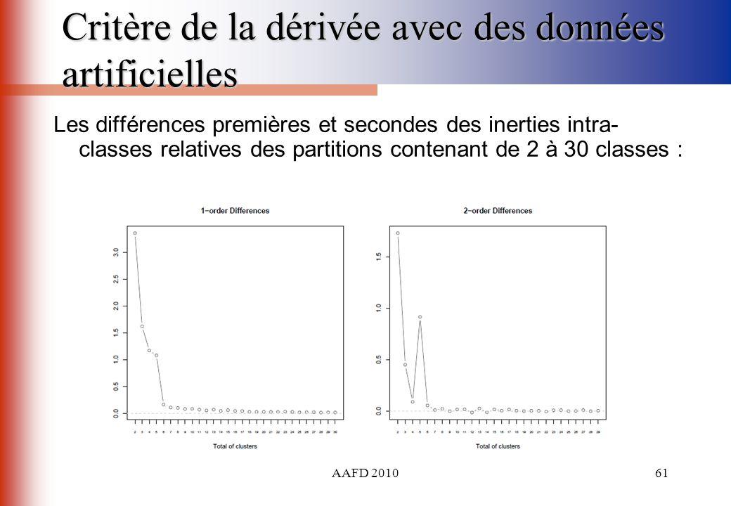 AAFD 201061 Critère de la dérivée avec des données artificielles Les différences premières et secondes des inerties intra- classes relatives des parti