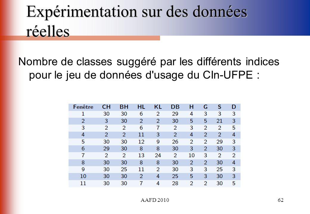 AAFD 201062 Expérimentation sur des données réelles Nombre de classes suggéré par les différents indices pour le jeu de données d'usage du CIn-UFPE :