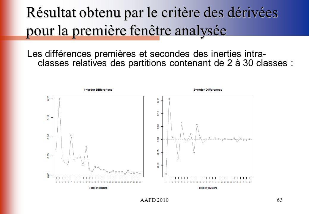 AAFD 201063 Résultat obtenu par le critère des dérivées pour la première fenêtre analysée Les différences premières et secondes des inerties intra- cl