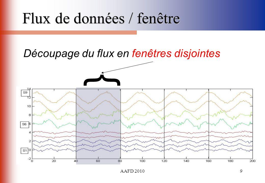 AAFD 20109 Flux de données / fenêtre Découpage du flux en fenêtres disjointes {