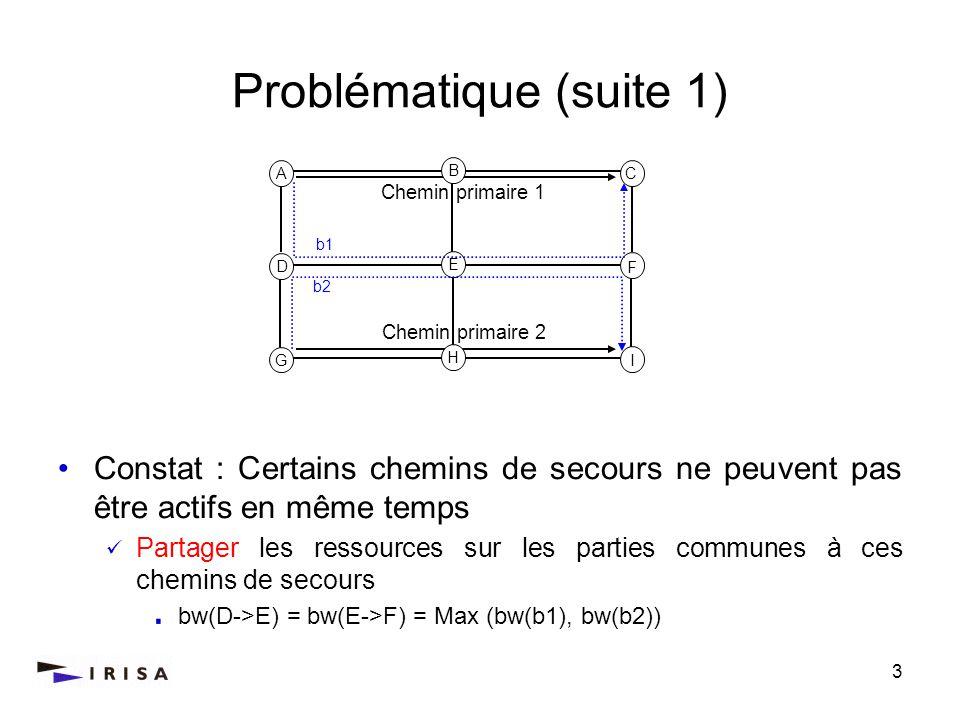 4 Problématique (suite 2) Objectifs : Déterminer un ensemble de chemins de secours permettant de : Protéger le chemin primaire au maximum Minimiser la quantité de bande passante additionnelle allouée à lensemble de ces chemins de secours