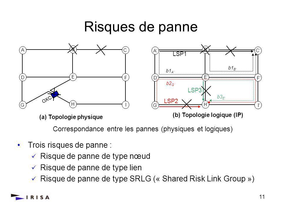 11 Trois risques de panne : Risque de panne de type nœud Risque de panne de type lien Risque de panne de type SRLG (« Shared Risk Link Group ») Risques de panne A C D F G I B H E Correspondance entre les pannes (physiques et logiques) A C D F G I B H E (a) Topologie physique LSP1 b1 A (b) Topologie logique (IP) OXC LSP2 LSP3 b2 G b3 E b1 B