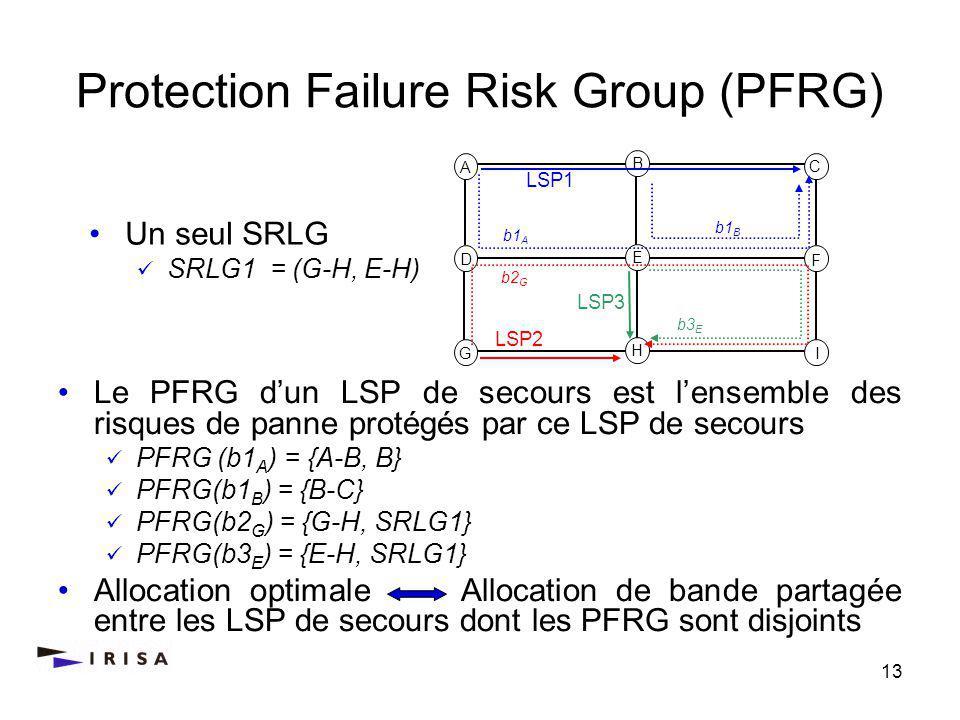 13 Protection Failure Risk Group (PFRG) Le PFRG dun LSP de secours est lensemble des risques de panne protégés par ce LSP de secours PFRG (b1 A ) = {A-B, B} PFRG(b1 B ) = {B-C} PFRG(b2 G ) = {G-H, SRLG1} PFRG(b3 E ) = {E-H, SRLG1} Allocation optimale Allocation de bande partagée entre les LSP de secours dont les PFRG sont disjoints A C D F G I B H E LSP1 b1 A LSP2 LSP3 b2 G b3 E b1 B Un seul SRLG SRLG1 = (G-H, E-H)