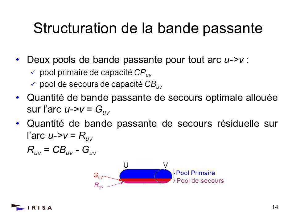 14 Structuration de la bande passante Deux pools de bande passante pour tout arc u->v : pool primaire de capacité CP uv pool de secours de capacité CB uv Quantité de bande passante de secours optimale allouée sur larc u->v = G uv Quantité de bande passante de secours résiduelle sur larc u->v = R uv R uv = CB uv - G uv Pool Primaire Pool de secours R uv G uv U V