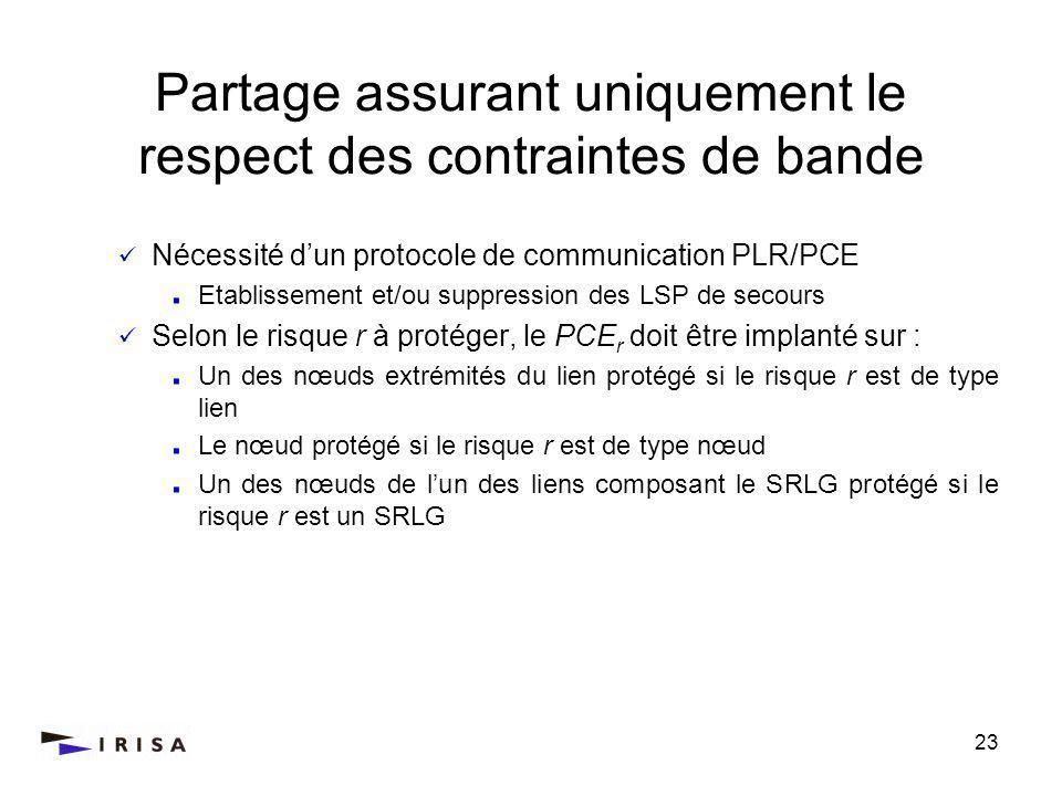 23 Nécessité dun protocole de communication PLR/PCE Etablissement et/ou suppression des LSP de secours Selon le risque r à protéger, le PCE r doit être implanté sur : Un des nœuds extrémités du lien protégé si le risque r est de type lien Le nœud protégé si le risque r est de type nœud Un des nœuds de lun des liens composant le SRLG protégé si le risque r est un SRLG Partage assurant uniquement le respect des contraintes de bande