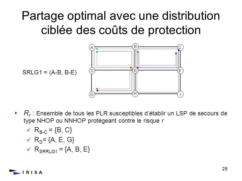 25 Partage optimal avec une distribution ciblée des coûts de protection R r : Ensemble de tous les PLR susceptibles détablir un LSP de secours de type NHOP ou NNHOP protégeant contre le risque r R B-C = {B, C} R D = {A, E, G} R SRRLG1 = {A, B, E} A C D F G I B H E SRLG1 = (A-B, B-E)
