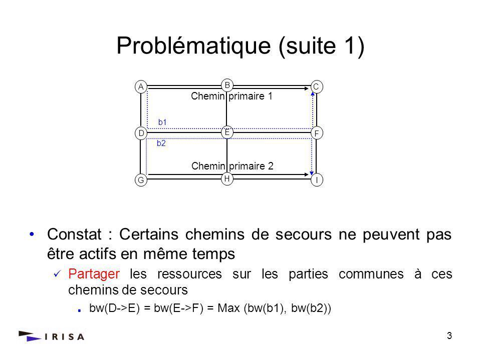 3 Problématique (suite 1) Constat : Certains chemins de secours ne peuvent pas être actifs en même temps Partager les ressources sur les parties communes à ces chemins de secours bw(D->E) = bw(E->F) = Max (bw(b1), bw(b2)) A C D F G I Chemin primaire 1 b1 B H E b2 Chemin primaire 2