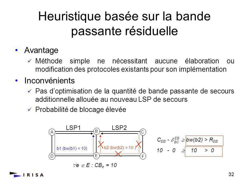 32 Heuristique basée sur la bande passante résiduelle Avantage Méthode simple ne nécessitant aucune élaboration ou modification des protocoles existants pour son implémentation Inconvénients Pas doptimisation de la quantité de bande passante de secours additionnelle allouée au nouveau LSP de secours Probabilité de blocage élevée A C D F b1 (bw(b1) = 10) b2 (bw(b2) = 10 ) B E LSP1LSP2 C EB - bw(b2) > R EB EB BC e E : CB e = 10 10 - 0 10 > 0