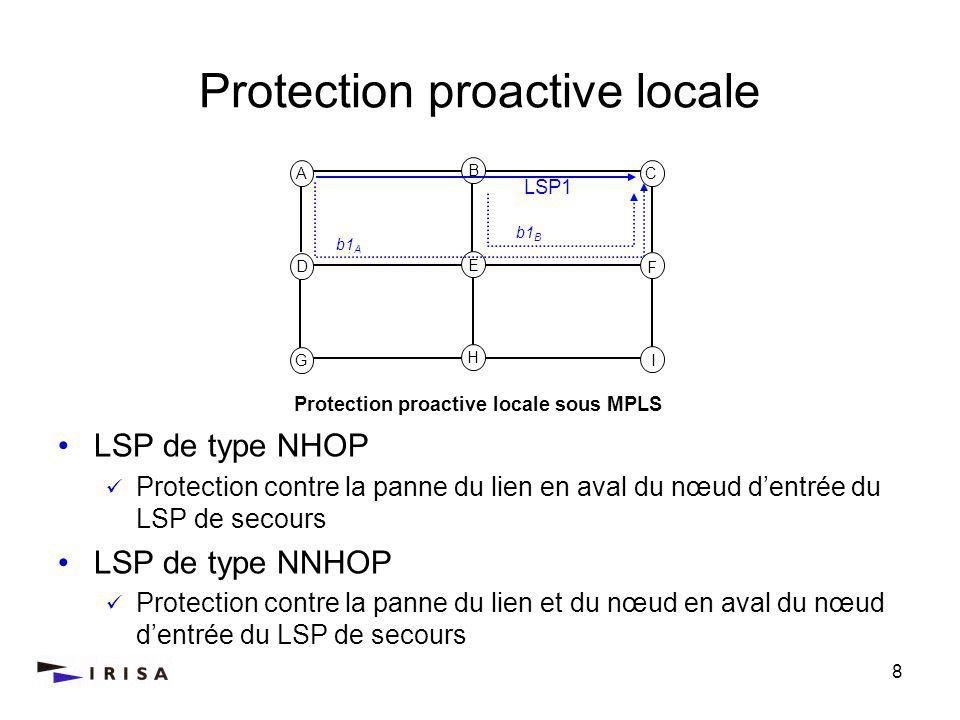 8 Protection proactive locale A C D F G I LSP1 b1 A b1 B B H E Protection proactive locale sous MPLS LSP de type NHOP Protection contre la panne du lien en aval du nœud dentrée du LSP de secours LSP de type NNHOP Protection contre la panne du lien et du nœud en aval du nœud dentrée du LSP de secours