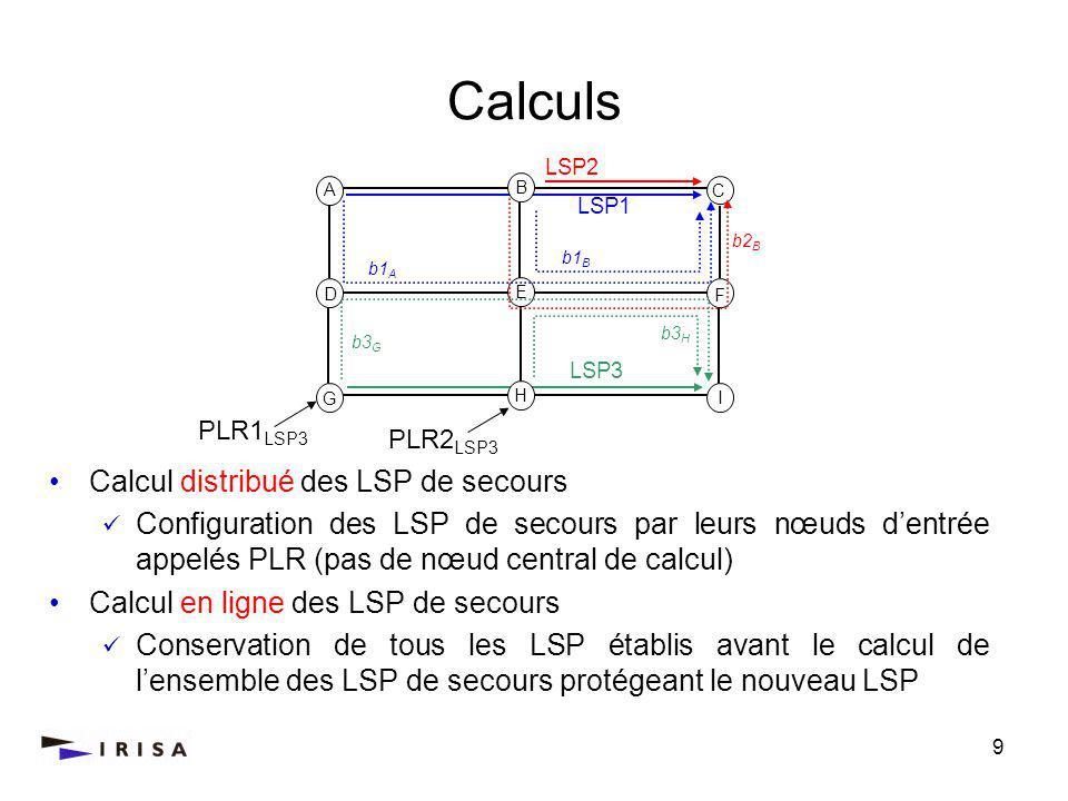 9 Calculs A C D F G I LSP1 b1 A b1 B LSP2 B H E b2 B LSP3 PLR1 LSP3 PLR2 LSP3 b3 G b3 H Calcul distribué des LSP de secours Configuration des LSP de secours par leurs nœuds dentrée appelés PLR (pas de nœud central de calcul) Calcul en ligne des LSP de secours Conservation de tous les LSP établis avant le calcul de lensemble des LSP de secours protégeant le nouveau LSP