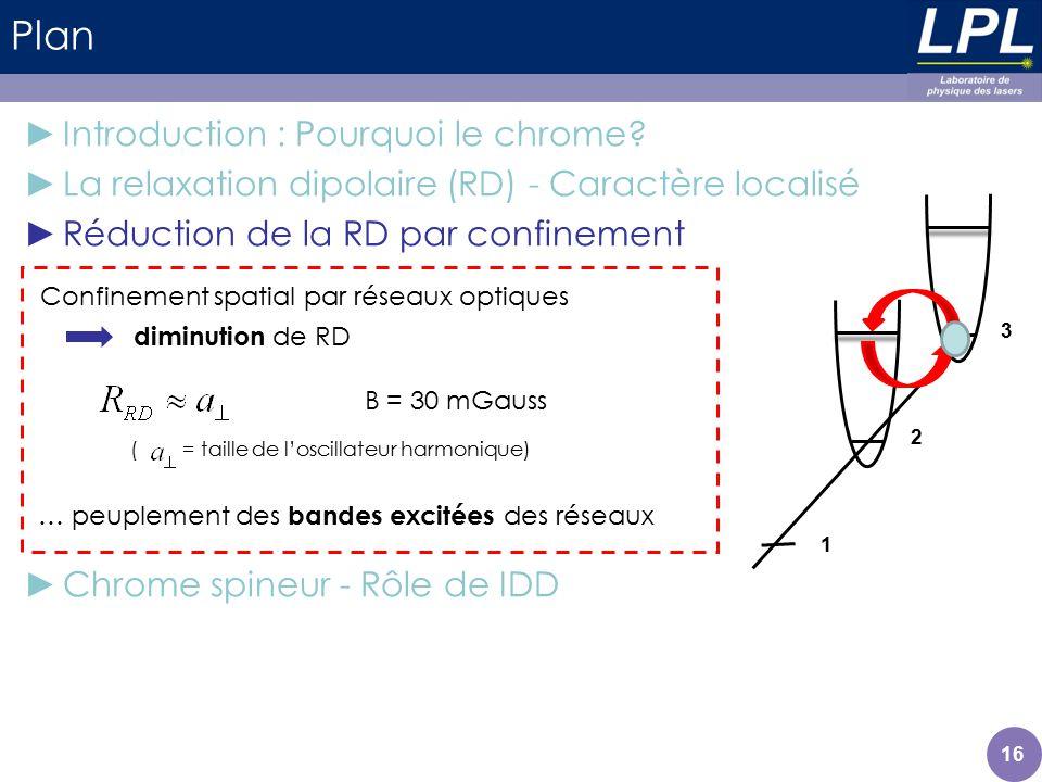 Plan 16 Introduction : Pourquoi le chrome? La relaxation dipolaire (RD) - Caractère localisé Réduction de la RD par confinement Chrome spineur - Rôle
